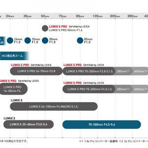 Panasonic lens map 200902
